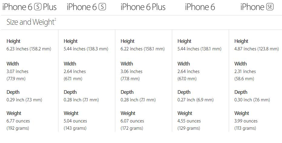 A series of images to compare iPhone SE VS iPhone 6S VS