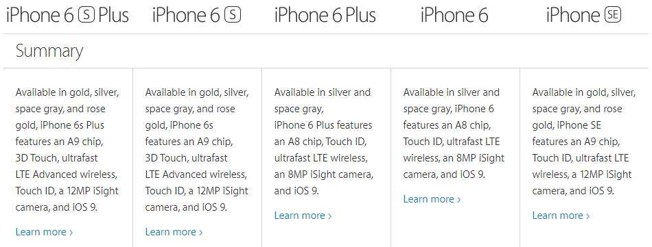 Summary of iPhone SE VS iPhone 6S VS iPhone 6S Plus VS iPhone 6 VS iPhone 6 Plus